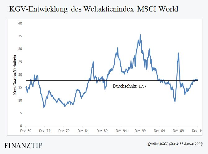 KGV-Entwicklung MSCI World