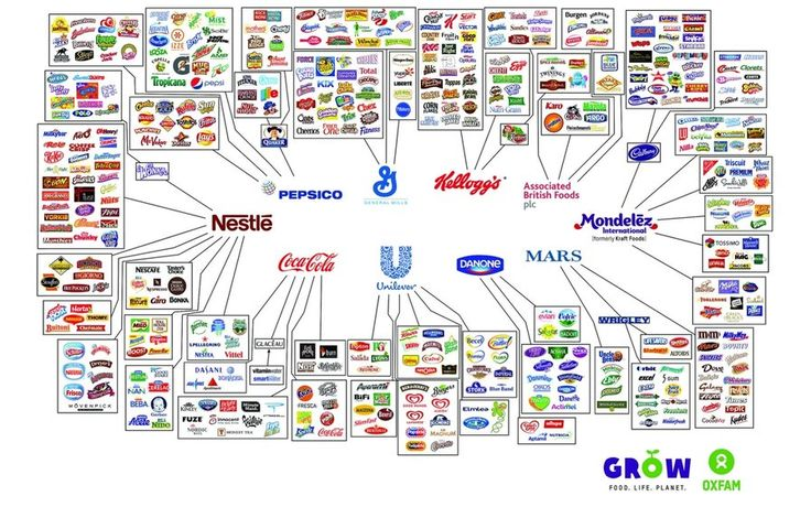10 Companies that control just about everything you eat