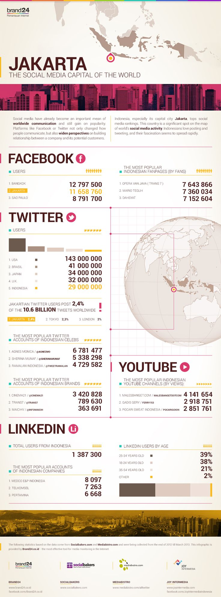 Brand24.co.id, an Indonesian company that monitors social marketing online, has come out with this interesting new infographic about Indonesia's online socializing. It shows how the country – and particularly residents of the capital, Jakarta – has taken to sites like Facebook, Twitter, Linkedin, and YouTube in huge numbers.