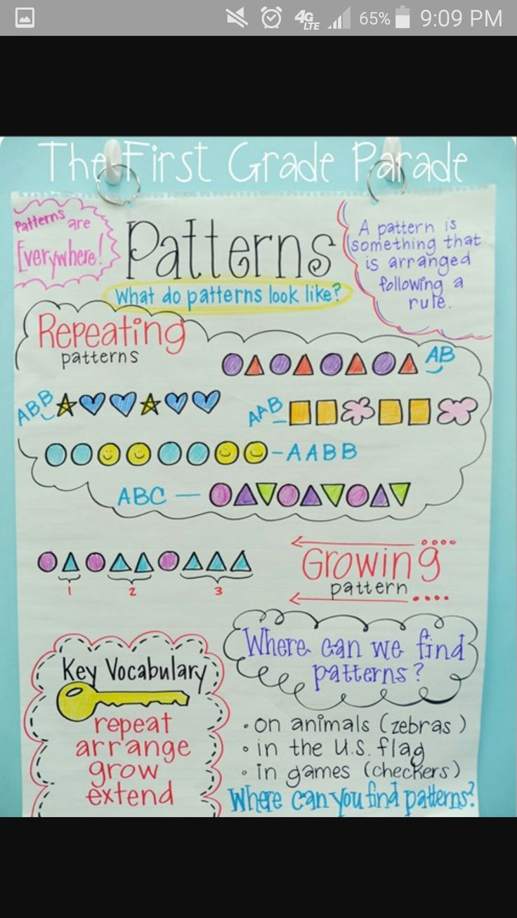 32 best Anchor Charts for First, Second, and Third Grade images on ...