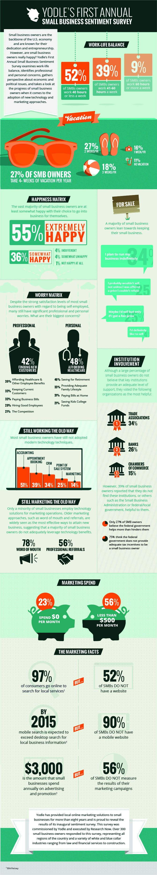 Running your own business is a demanding job, but it offers a sense of autonomy that you just can't get working for someone else. Still, how happy are small-business owners? A recent survey from online marketing company Yodle polled over 300 U.S. small-business owners across a variety of industries and found that most are pretty happy (55 percent).  Read more: http://www.entrepreneur.com/article/228032#ixzz2coik0Q6O