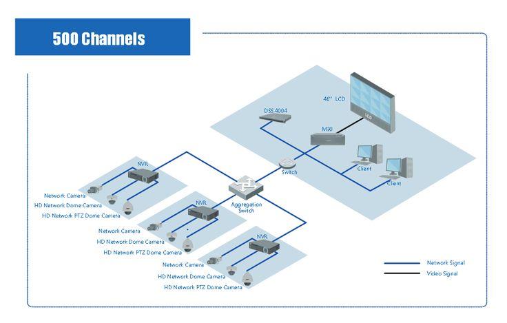 IP Surveillance Solution | IP Video Surveillance Solution | IP Camera NVR system | CCTV-MALL