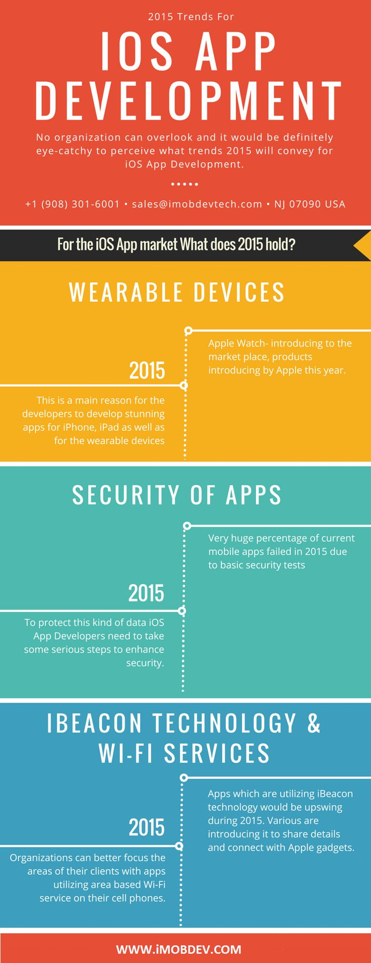 There Is Doubtlessly Ios Application Development Is A Deal That No Anization Can Overlook And It