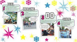 El proceso de design for change de Kiran Bir en 4 pasos.#dfc#KiranBir#sistemaeducativo
