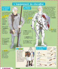 L'équipement du chevalier