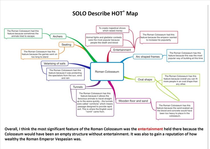 SOLO Hot Map from SOLO SS Ancient Civilisation unit plan
