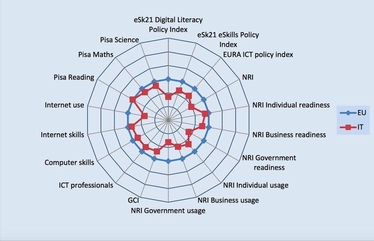 Non bastano i tablet in classe, l'informatica deve fondersi con le scienze umane.