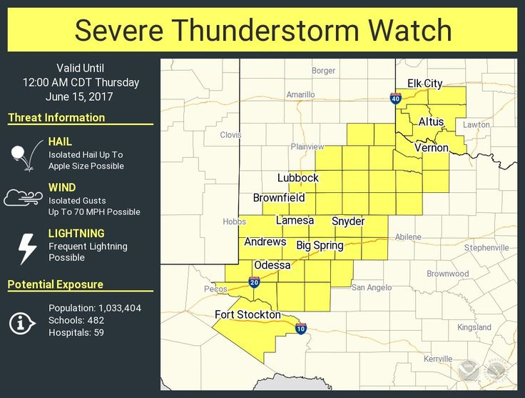 We now have a severe thunderstorm watch for a large chunk of real estate extending from the Permian Basin northeast into Northwest Texas and Southwest Oklahoma. Fort Stockton, Odessa, Midland, Andrews, Lamesa, Brownfield, Lubbock, Big Spring, Snyder, Sweetwater, Childress, and Vernon are a few towns in this watch. The strongest storms may produce damaging hail and wind gusts over 60 MPH before weakening by mid-evening.