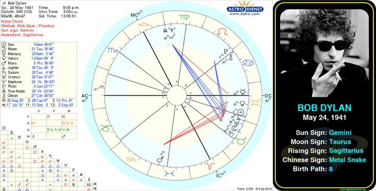 The Birth Chart - Your Cosmic Barcode - Horoscopes Within