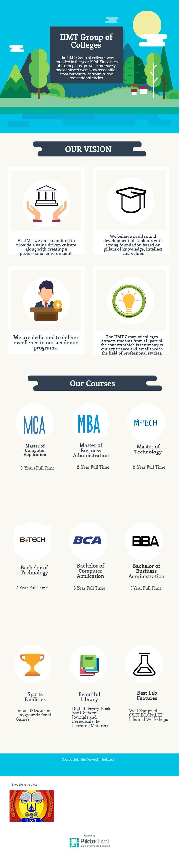 The IIMT Group of colleges was founded in the year 1994, has strived to provide the best engineering and management education to its students through well qualified and dedicated faculty and provision of well equipped contemporary labs. The college affiliated to Uttar Pradesh Technical University, Lucknow and approved by AICTE (All India Council for Technical Education). We are offering numerous management courses like B.Tech, MCA, BCA, MBA, PGDM and BBA etc.
