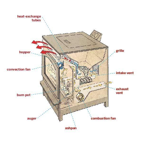 17 best Pellet stove images on Pinterest | Pellet stove, Wood ...