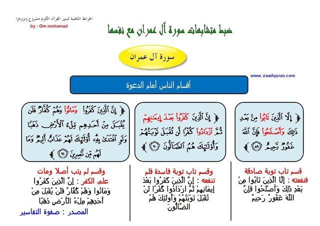 ضبط متشابهات سورة آل عمران بالخرائط الذهنية الجزء الأول Surat