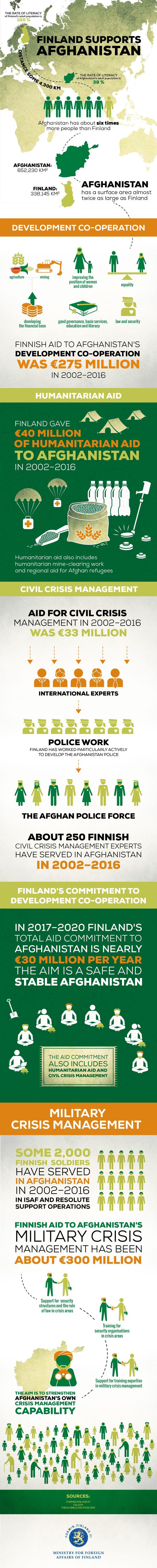 Infographic | infographic design | DigiPeople Studio | By Riikka Häkkinen