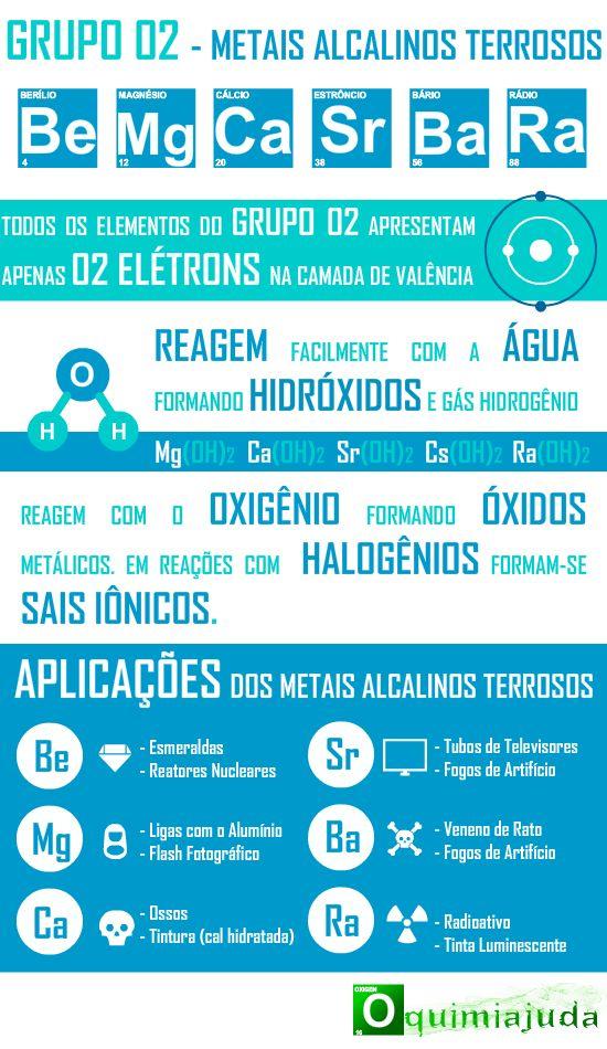 Infográfico com Detalhes Sobre os Elementos Químicos da Família dos Metais Alcalinos Terrosos, Família 2A da Tabela Periódica          Ante...