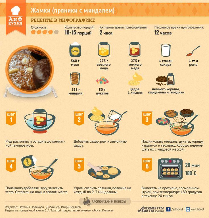 5 фунтов крупитчатой муки, 21/2 фунта белого меду, 21/2 фунта красного меду и 2 фунта сахару, 2 рюмки рому и корка с пяти лимонов, фунт миндалю, 1/4 фунта цукату, немного корицы, кардамона и гвоздики. Мед растопить и остудить теплотою, как парное молоко, и тогда положить сахар, 2 рюмки рому и корку с пяти лимонов; нашинковать миндаль, цукаты, корицу, кардамон и гвоздику;   класть понемногу муку и все бить в продолжение 2 часов, на ночь поставить на печь,