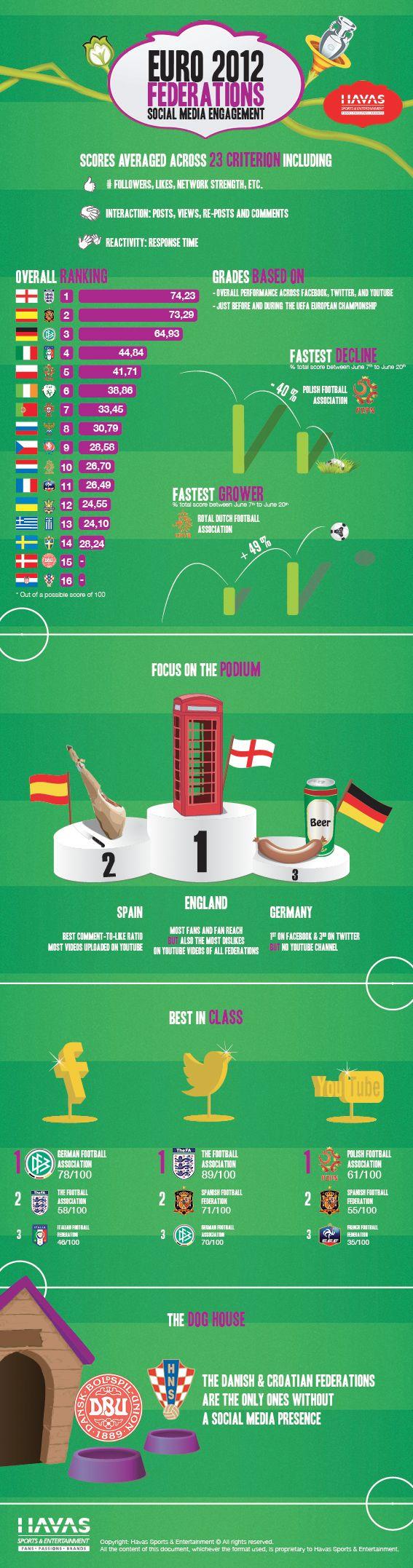 #euro2012 federations #socialmedia engagement
