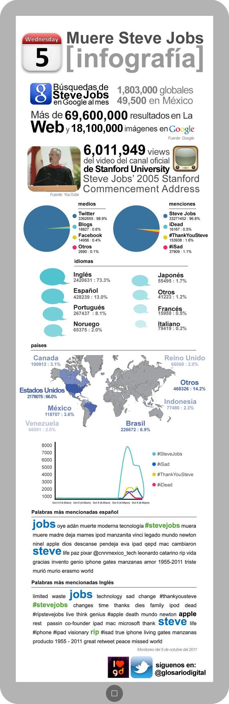 Repercusión de la muerte de Steve Jobs en Internet #infografia #internet #apple