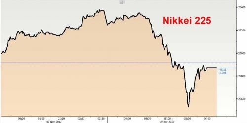 Japan Rocked By Violent Stock Plunge As Nikkei Tumbles 850 Points Before Recovering Losses https://betiforexcom.livejournal.com/28046219.html  Something snapped in Japan today. With Asian stocks finally breaking out a decade-long doldrum, and hitting record highs earlier in the session, and with Japanese equities starting off the session on the right foot and continuing their recent ascent wh...The post Japan Rocked By Violent Stock Plunge As Nikkei Tumbles 850 Points Before Recovering…