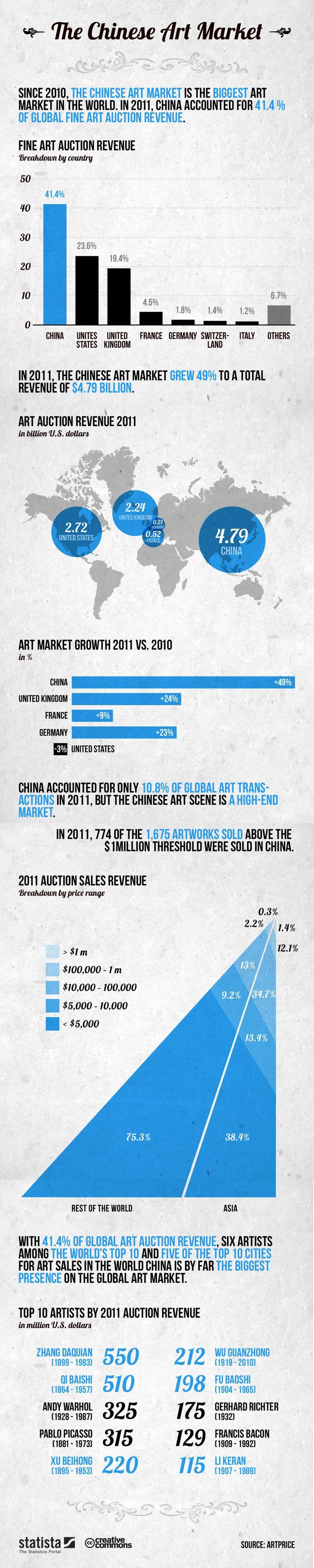 The Chinese Art Market is Dominating - Infographic
