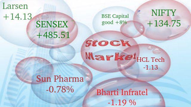 Tomorrow stock market