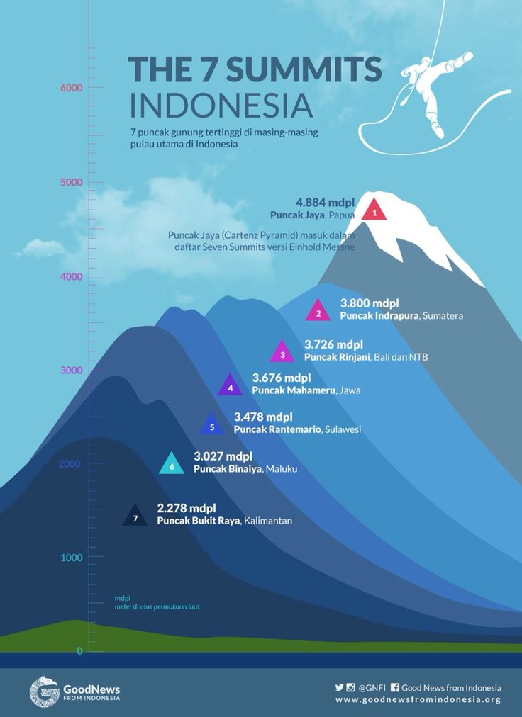 The 7 Summits INDONESIA 7 best Vector