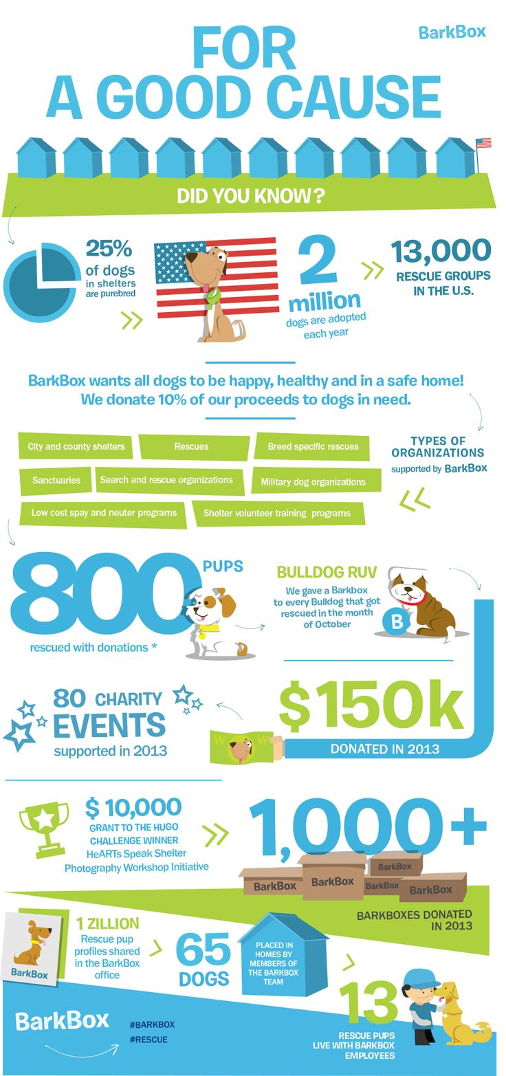 For a Good Cause support animals and spoil yours.  Use this link below for $5 off your first month:  https://barkbox.com/r/SO5TJI14VI