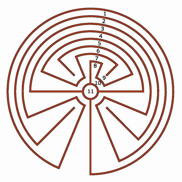 The Native American labyrinth, standard design