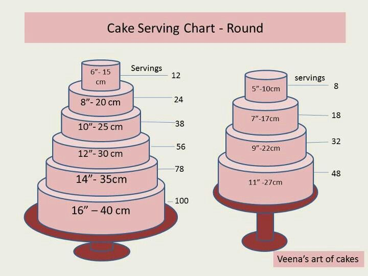 chart on pinterest cake servings cake serving guide and cake sizes