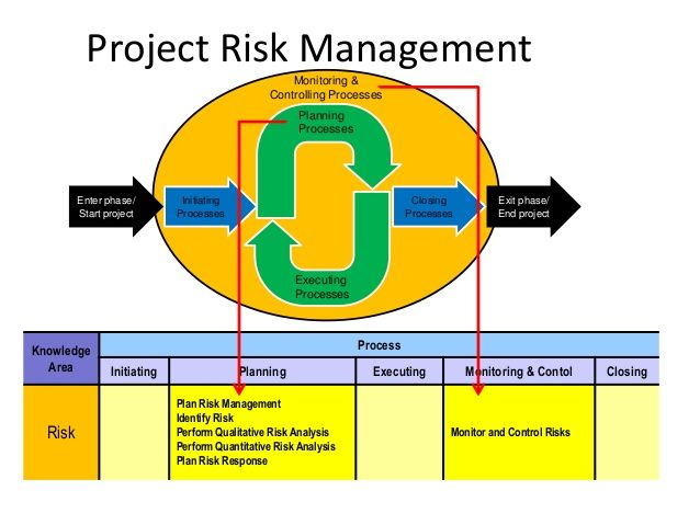 102 best PMP images on Pinterest Pmp exam, Project management - quantitative risk analysis