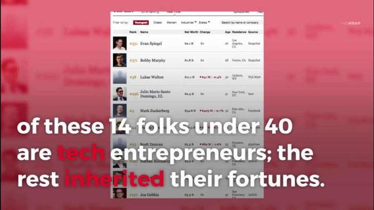 The 14 youngest billionaires on The Forbes 400 make up just 3.5 percent of list. Nine of these 14 folks under 40 are tech entrepreneurs; the rest inherited their fortunes. The youngest member of The Forbes 400 for the second year in a row is 26-year-old Snap Inc. (formerly Snapchat) CEO Evan Spiegel. The richest member of the under-40′s is also the fourth richest person in the country: 32-year-old Facebook CEO Mark Zuckerberg with a fortune of $55.5 billion. 32-year-old Dustin Moskovitz…