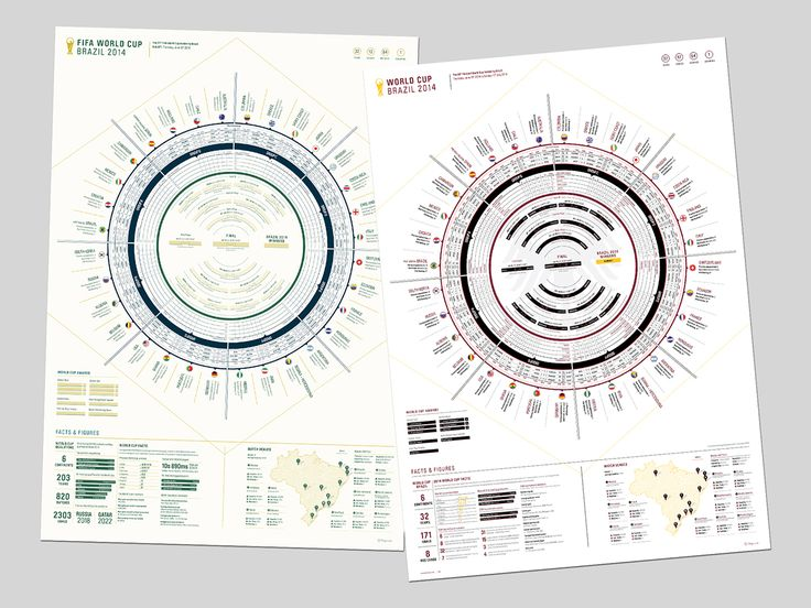 Rileigh Editions World Cup Wall Chart and World Cup Champions Results posters.Featuring every kick-off and location details for every game and every team in the tournament. Remember your teams progress through the tournament and display it with pride in…