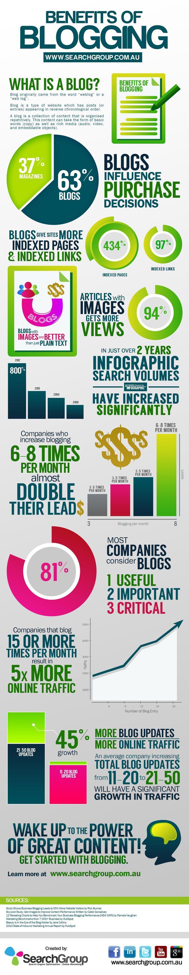 Blog Kullanmanın Yararları Nelerdir? #blog #weblog #infografik #infographic