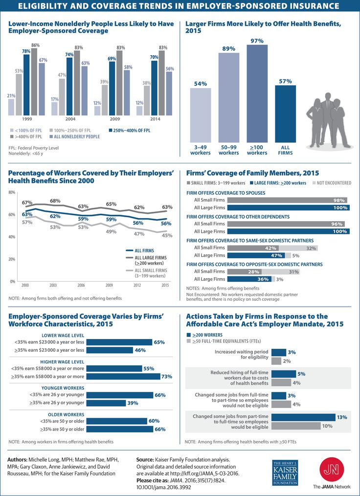 Eligibility And Coverage Trends In Employer Sponsored Insurance Jama 2016 315 17 1824 Doi 10 1001 Jama 2016 Health Policy Best Small Business Ideas Health