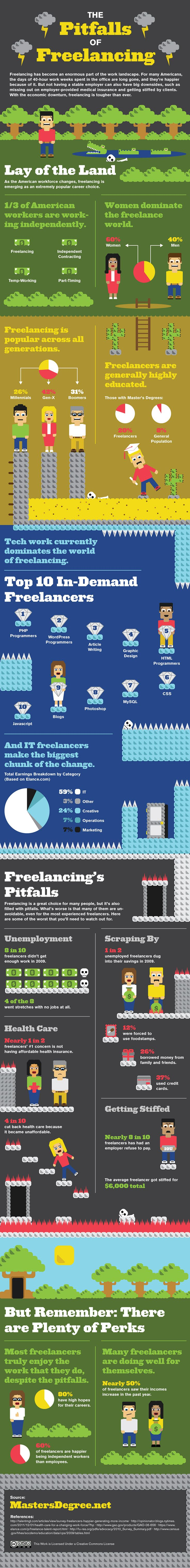 The Pitfalls of Freelancing.Freelance Life, Freelance Infographic, Social Media, Pitfall, Graphics Design, Infographic Career, Writing Job, Medium, Business Infographic