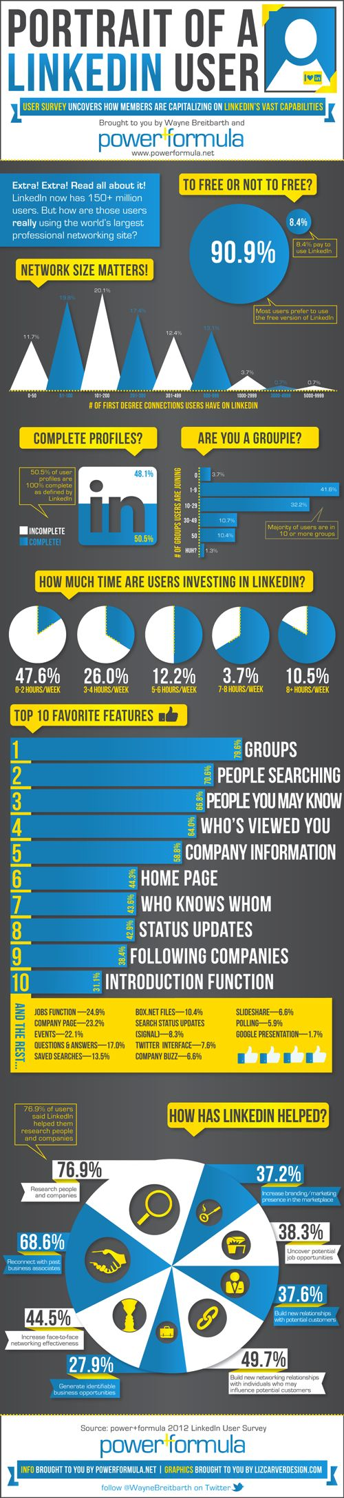 LinkedIn User Stats: By Network, Profiles, Groups and Applications [INFOGRAPHIC]