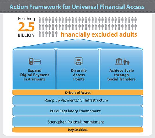 Good news for financial inclusion: we're 20% closer to universal access.