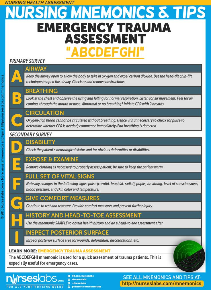 "Emergency Trauma Assessment: ""ABCDEFGHI""  The ABCDEFGHI mnemonic is used for a quick assessment of trauma patients. This is especially useful for emergency cases.  Nursing Health Assessment Mnemonics & Tips: http://nurseslabs.com/nursing-health-assessment-mnemonics-tips/"