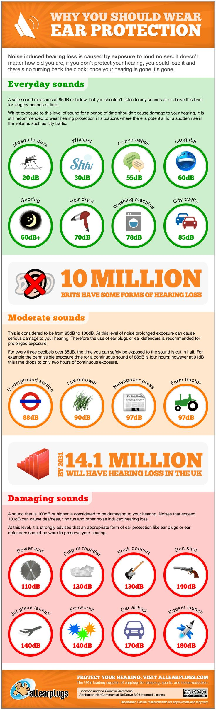 Noise induced hearing loss is cause by exposure to load noises. It doesn't matter how old you are, if you don't protect your hearing, you could lose i