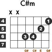 c#m-dflat-minor-guitar-chord-easy