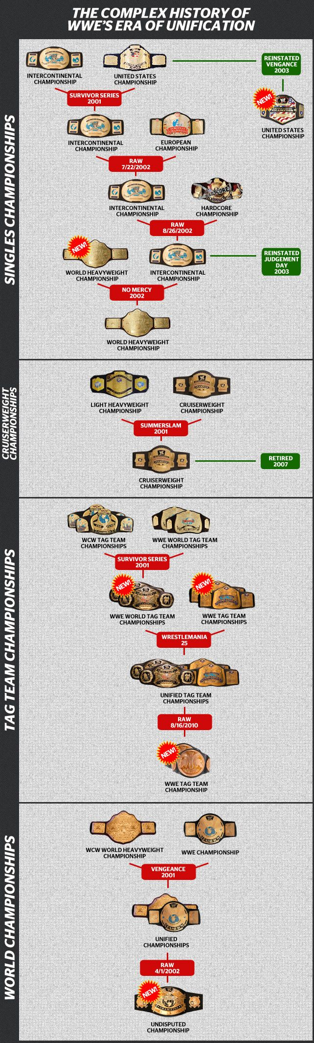 WWE Title Unification Chart •