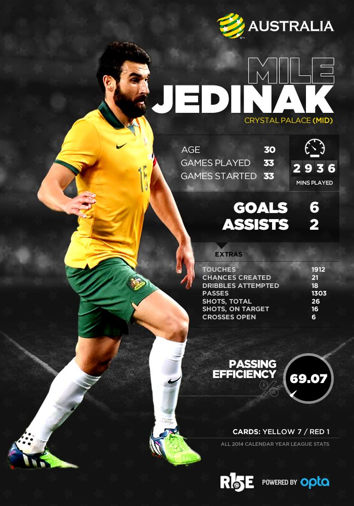 All the latest player stats for the Socceroos leading up to and during the AFC Asian Cup.