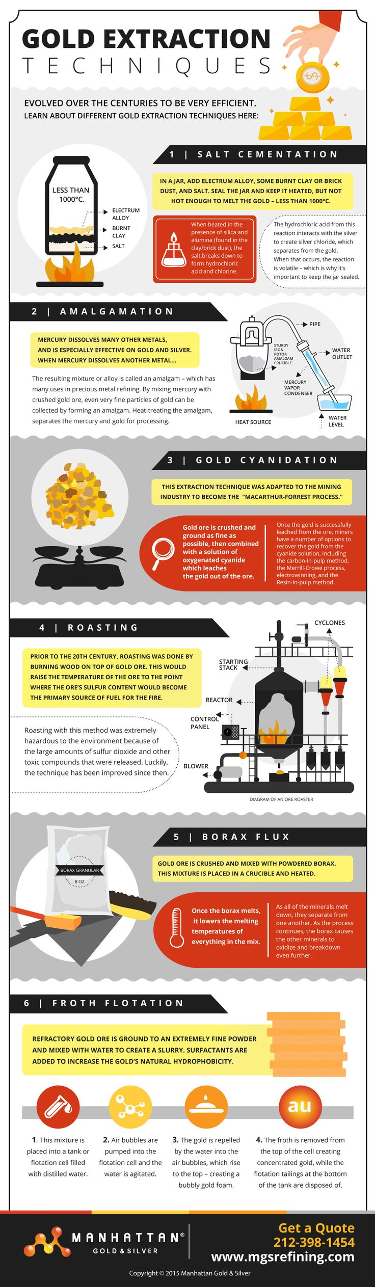 Infographic: Gold extraction techniques