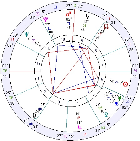 Roy Sullivan - struck by lightening seven times.  Seriously. http://www.astrologyweekly.com/natal-charts/roy-sullivan-lightning-strikes.php#
