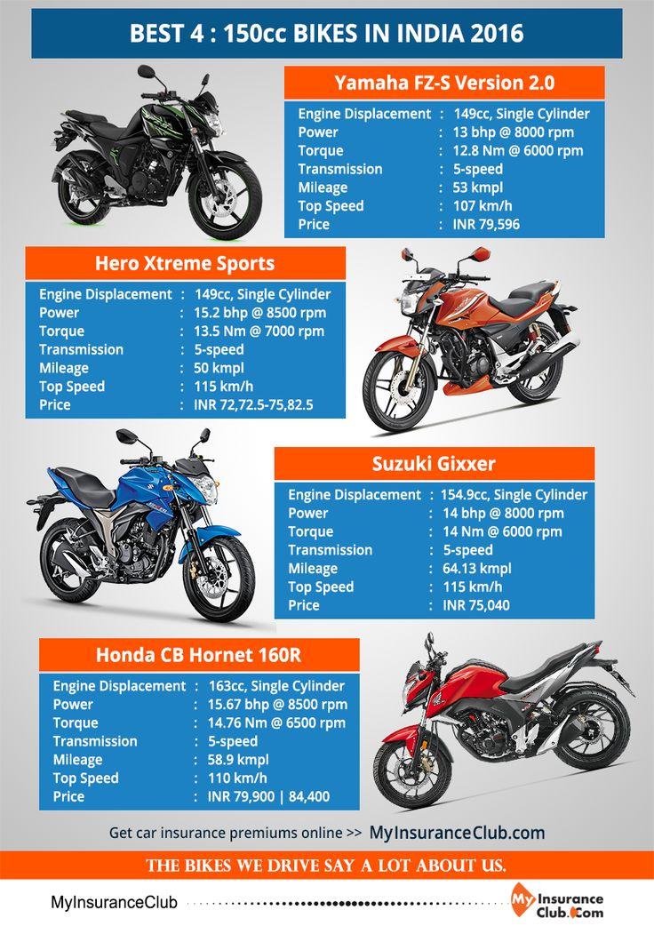 BEST 4 : 150cc BIKES IN INDIA 2016 > Yamaha FZ-S Version 2.0 > Hero Xtreme Sports > Suzuki Gixxer > Honda CB Hornet 160R Don't forget to insure your bike. Get insurance premiums online. http://www.myinsuranceclub.com/two-wheeler #honda #suzuki #hero #yamaha #bike #insurance #speed
