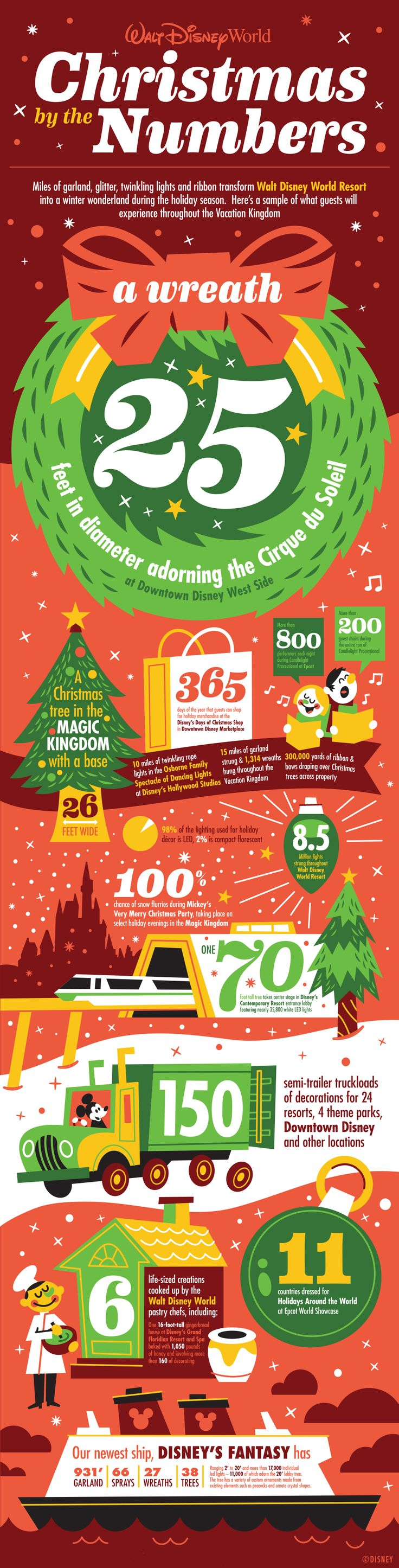 Infographic: Just what do the holidays at Walt Disney World look like? The magic is made possible by our amazing & talented Holiday Services team who works year round to prepare for these celebrations.