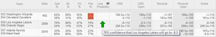#LinePredictor is forecasting that the next line move will push #Lakers from -8 to -8.5 for tonights game at #Magic.
