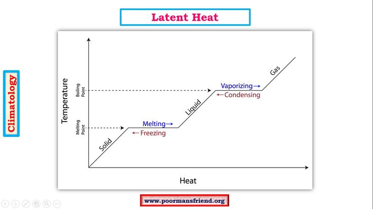 C4-Adiabatic Lapse Rate,Latent Heat of Condensation-How sweat makes body...