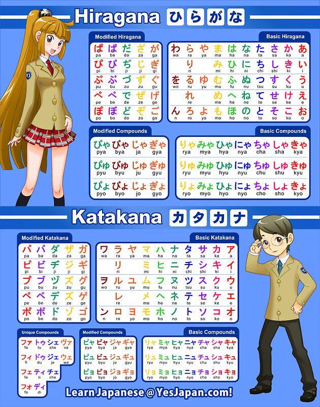 Hiragana and Katakana Chart / Poster