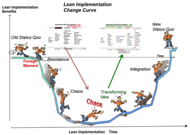 Lean Manufacturing & Sixsigma : Lean Models