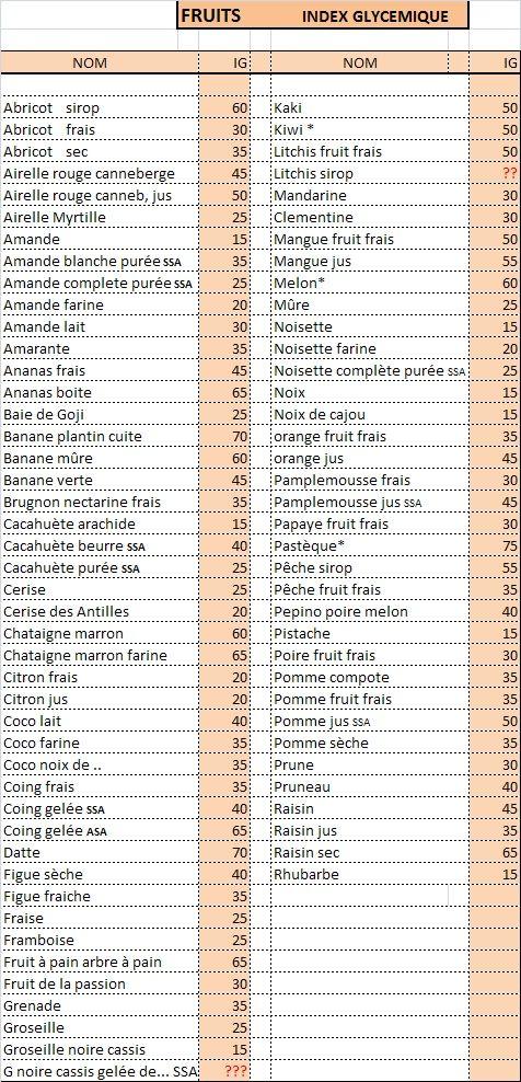 MAIGRIR AVEC LA METHODE DES BAS INDEX GLYCEMIQUES.: méthode